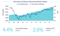 commercial real estate blog rent growth and cap rates